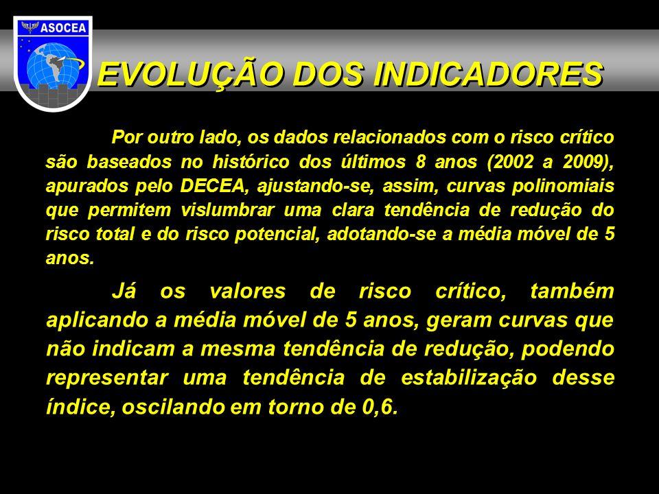 EVOLUÇÃO DOS INDICADORES