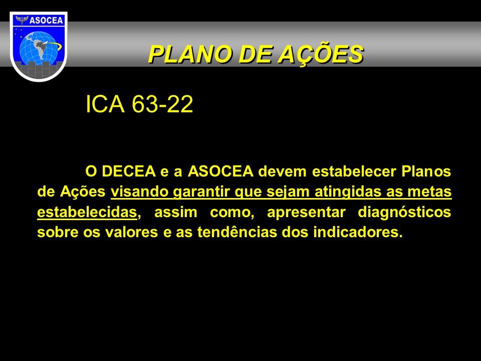 PLANO DE AÇÕES ICA 63-22.