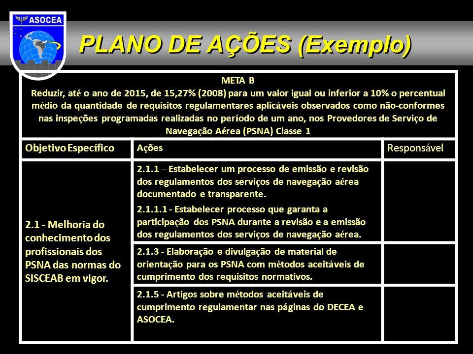 PLANO DE AÇÕES (Exemplo)