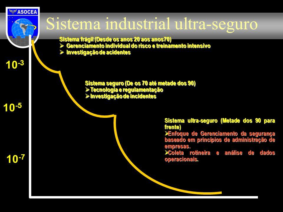 Sistema industrial ultra-seguro
