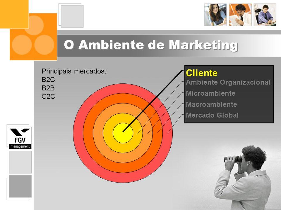 O Ambiente de Marketing