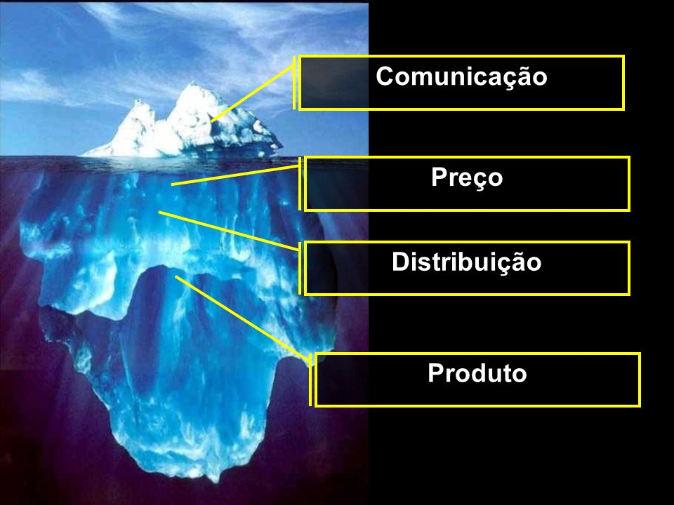 Comunicação Preço Distribuição Produto