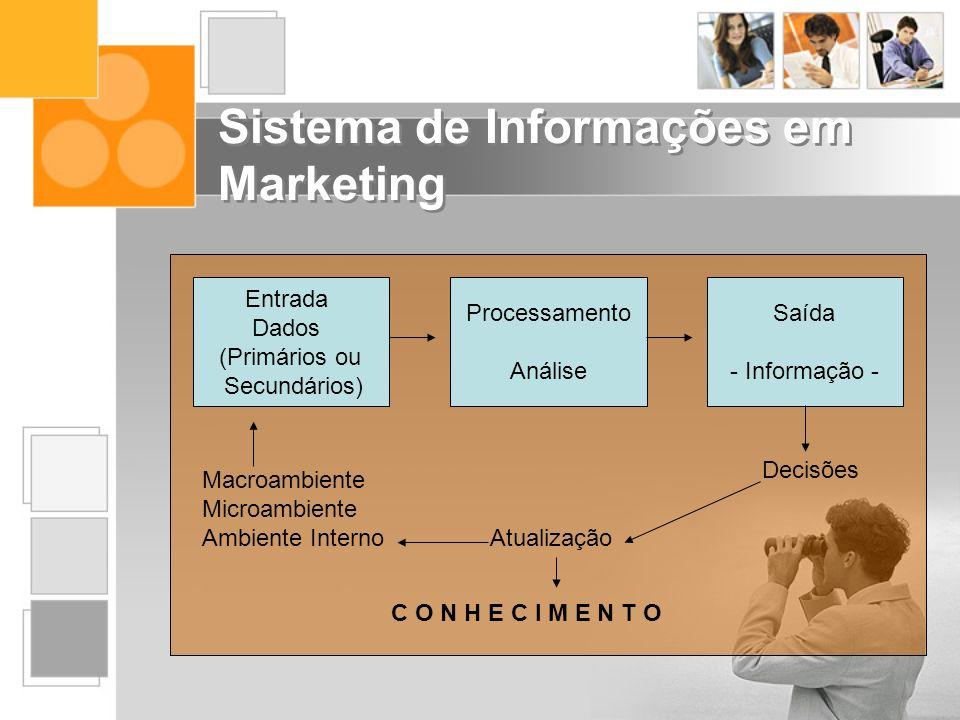 Sistema de Informações em Marketing