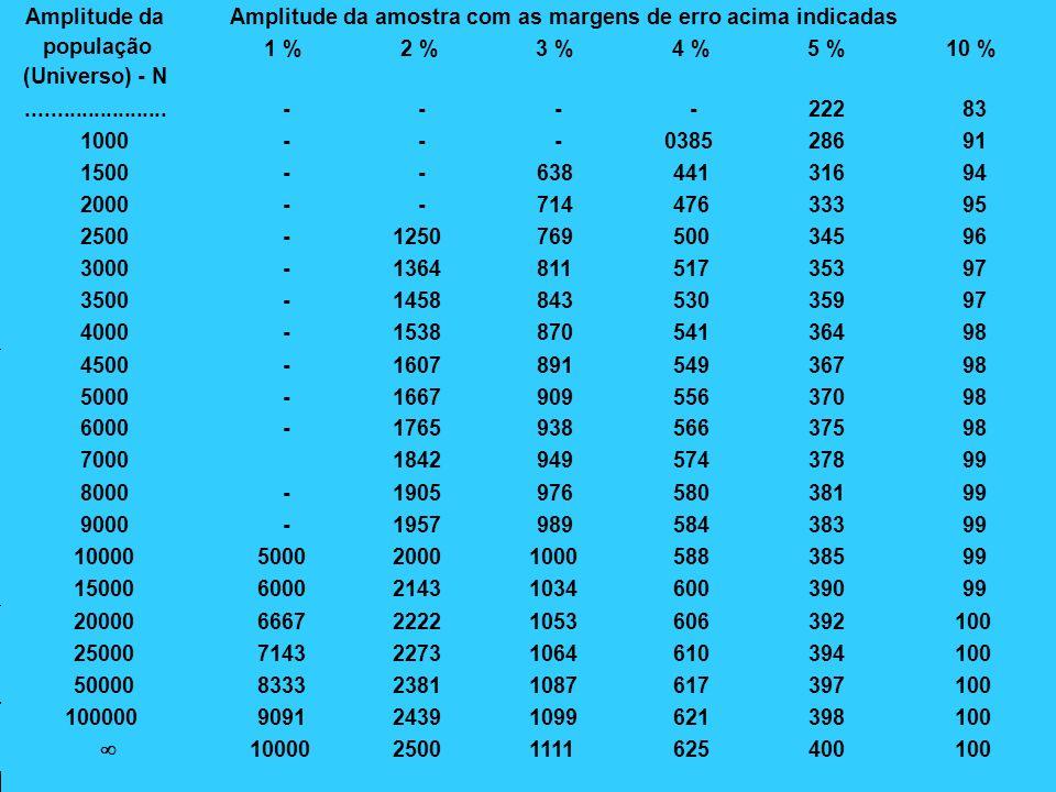 AMPLITUDE DA AMOSTRA Amplitude da amostra com as margens de erro acima indicadas. Amplitude da. população.