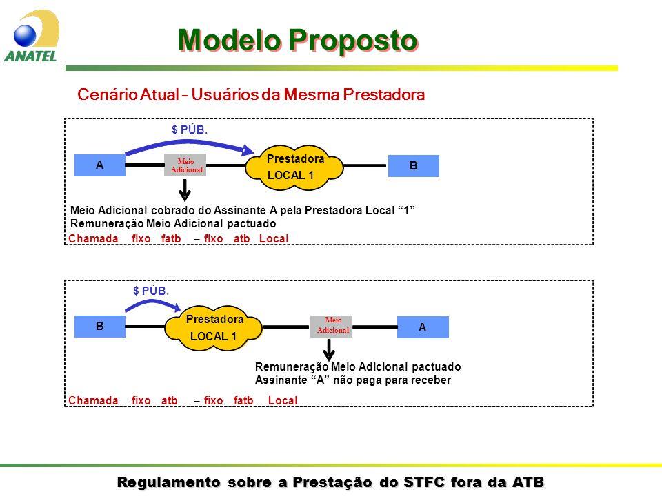 Modelo Proposto Cenário Atual – Usuários da Mesma Prestadora A B