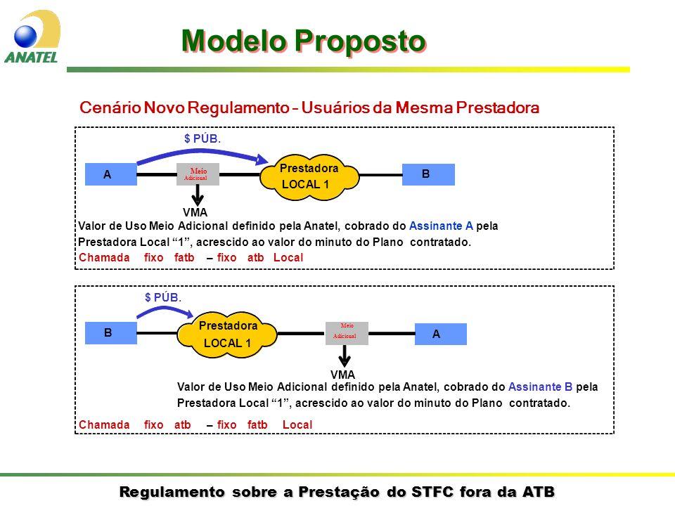 Modelo PropostoCenário Novo Regulamento – Usuários da Mesma Prestadora. $ PÚB. Prestadora. A. Meio.