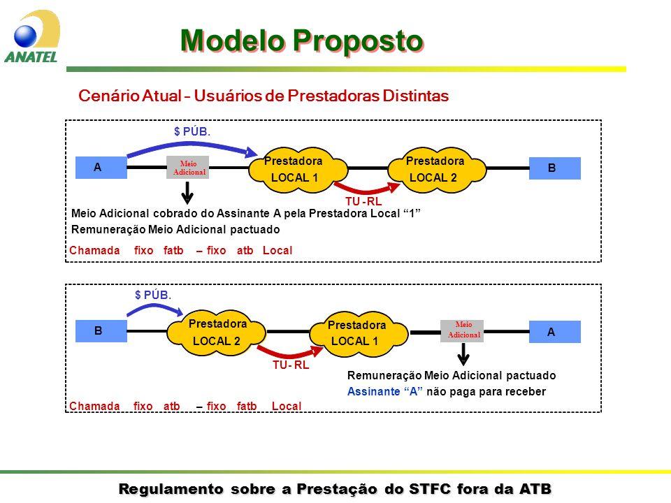 Modelo Proposto Cenário Atual – Usuários de Prestadoras Distintas