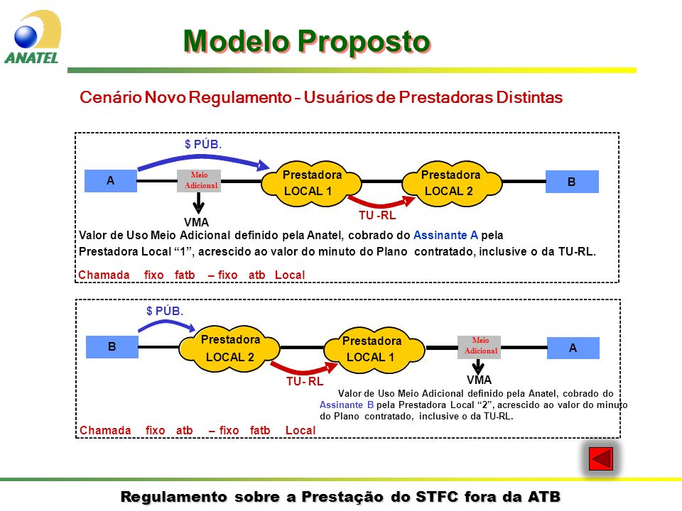 Modelo PropostoCenário Novo Regulamento – Usuários de Prestadoras Distintas. $ PÚB. Meio. Prestadora.
