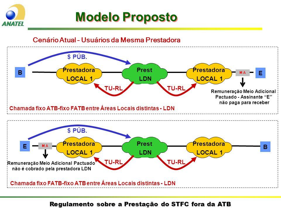 Modelo Proposto Cenário Atual – Usuários da Mesma Prestadora $ PÚB.