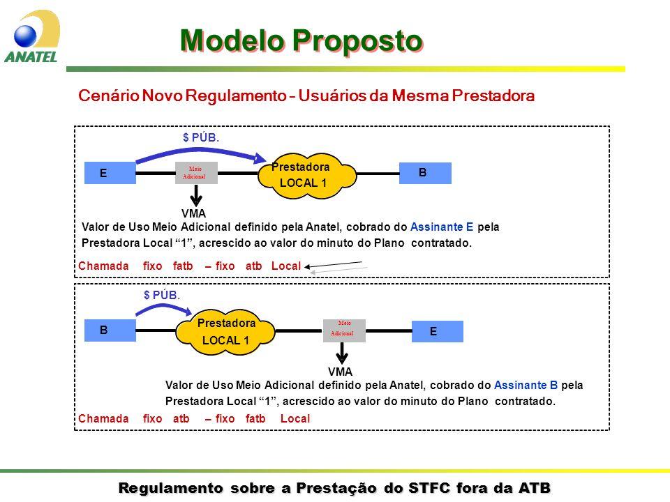 Modelo Proposto Cenário Novo Regulamento – Usuários da Mesma Prestadora. $ PÚB. Prestadora. E. Meio.