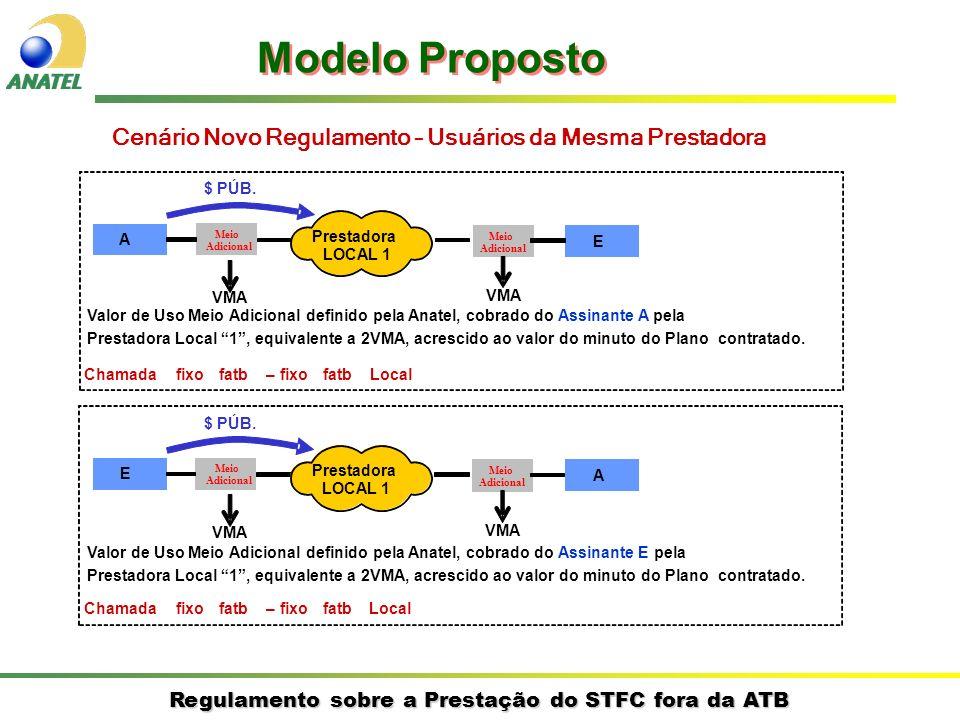 Modelo Proposto Cenário Novo Regulamento – Usuários da Mesma Prestadora. $ PÚB. A. Meio. Prestadora.
