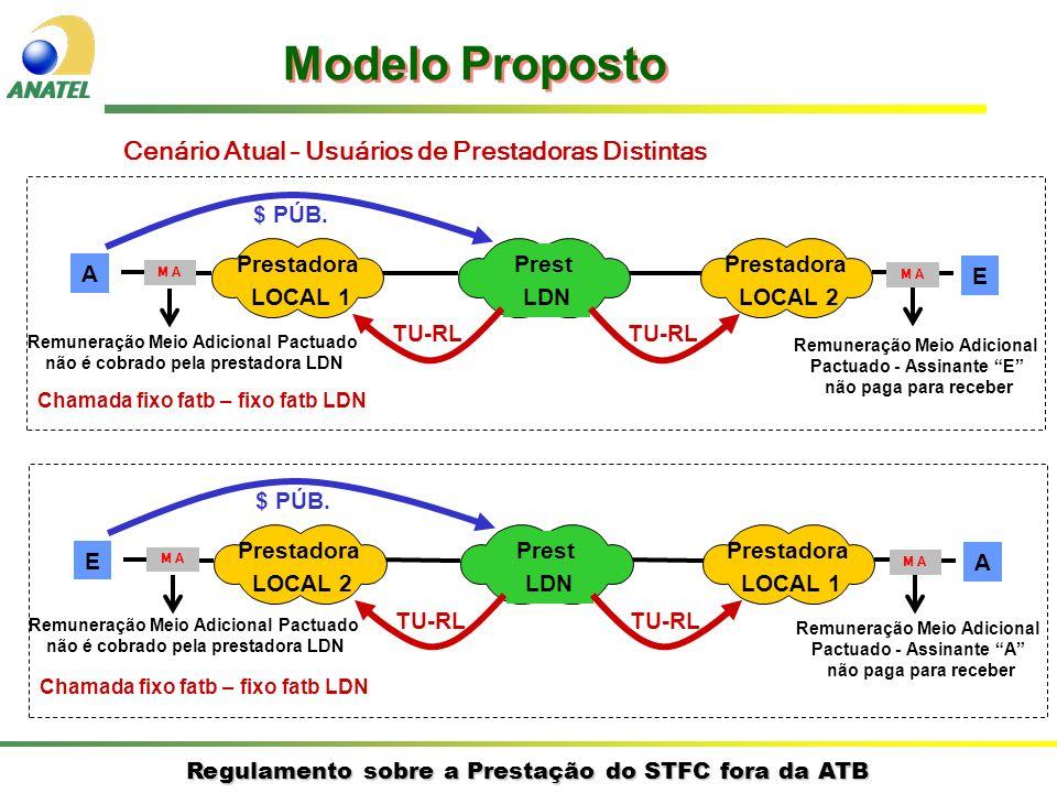 Modelo Proposto Cenário Atual – Usuários de Prestadoras Distintas A E
