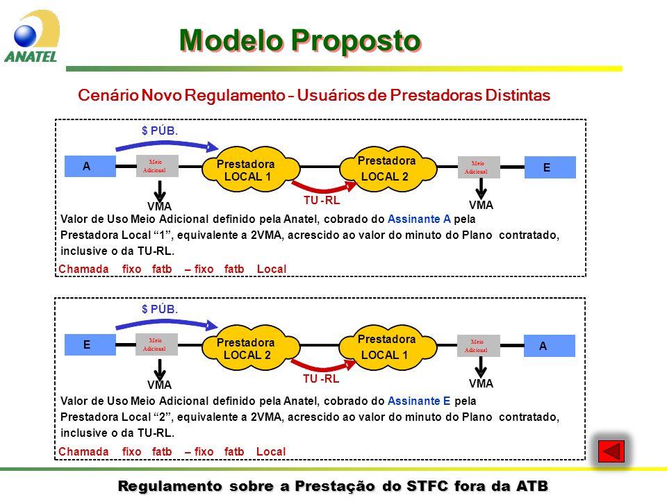 Modelo Proposto Cenário Novo Regulamento – Usuários de Prestadoras Distintas. $ PÚB. A. Meio. Prestadora.
