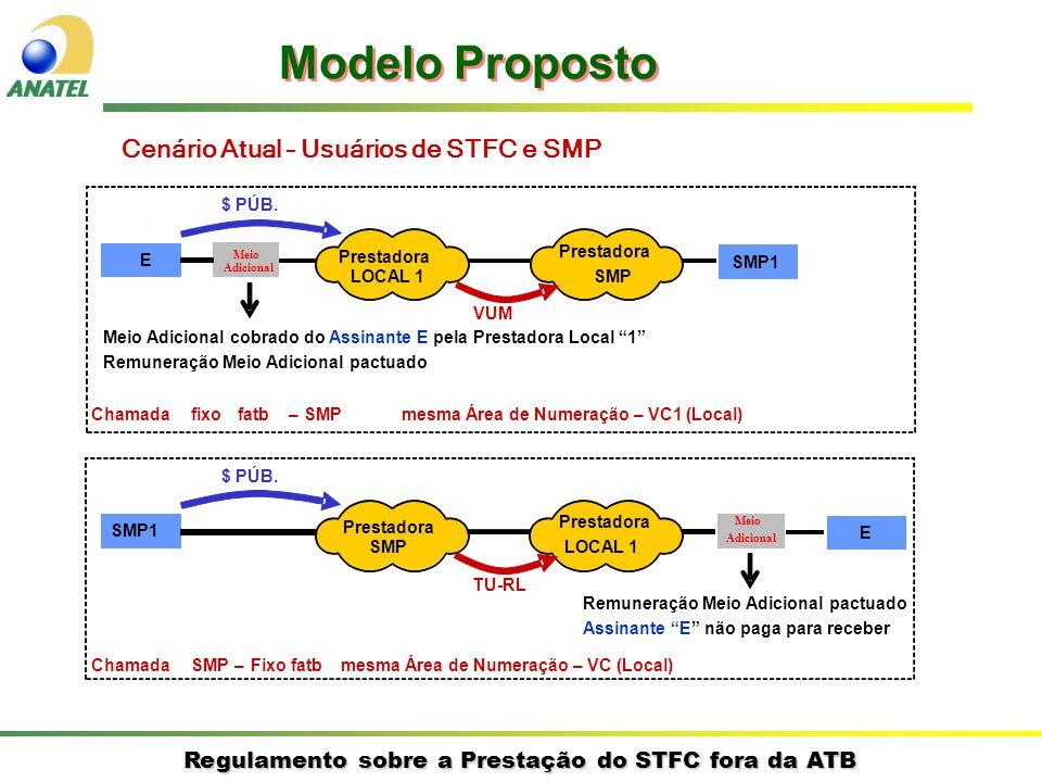 Modelo Proposto Cenário Atual – Usuários de STFC e SMP $ PÚB.