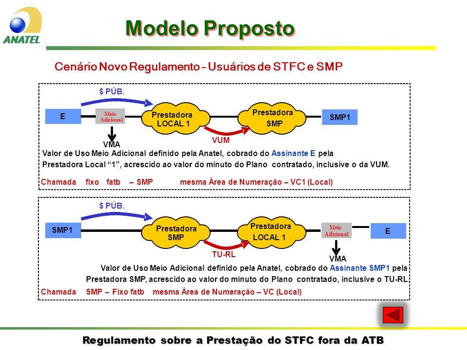 Modelo Proposto Cenário Novo Regulamento – Usuários de STFC e SMP