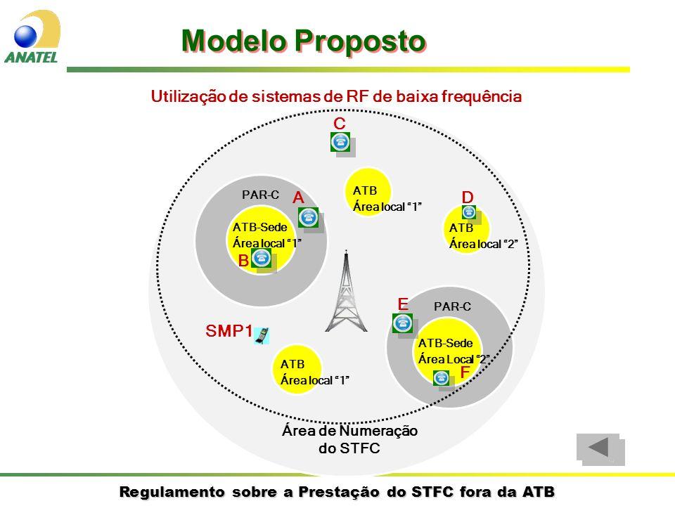 Modelo Proposto Utilização de sistemas de RF de baixa frequência C A D