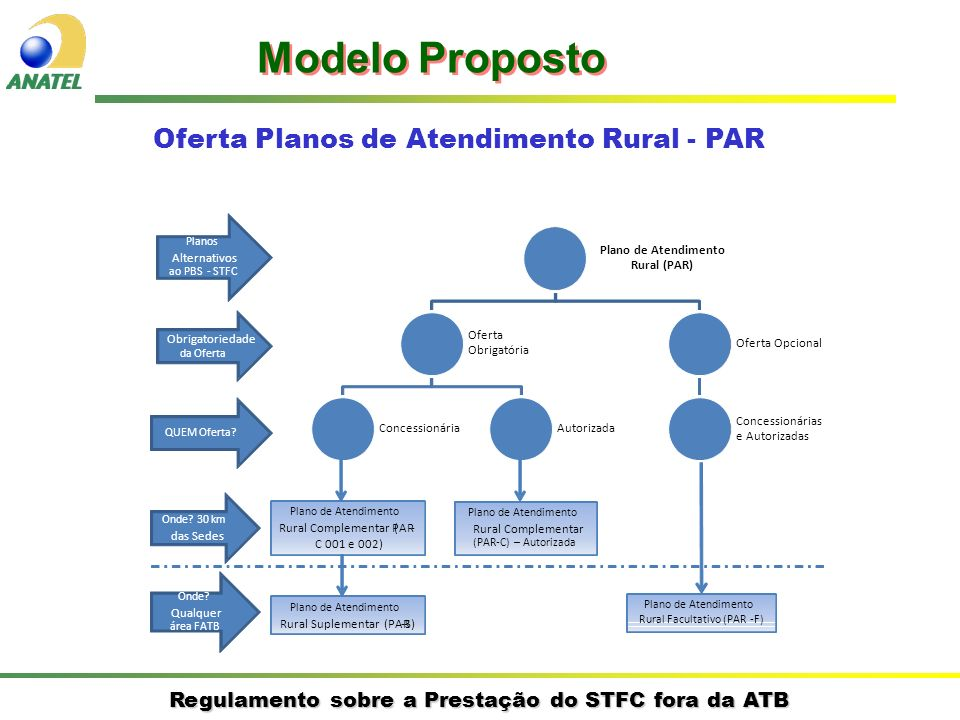 Oferta Planos de Atendimento Rural - PAR