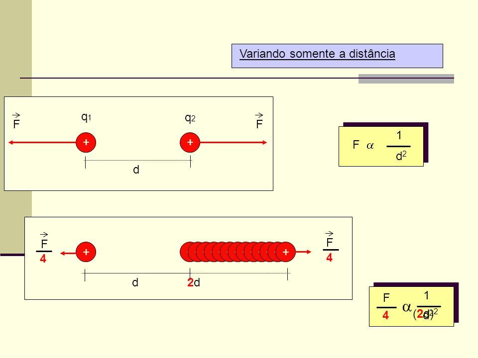 a Variando somente a distância + d q1 q2 F F a 1 d2 F 4 + + d + + + +