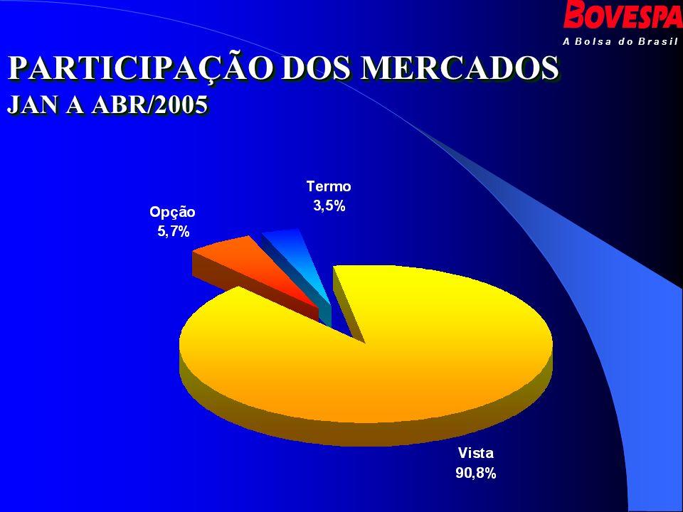 PARTICIPAÇÃO DOS MERCADOS JAN A ABR/2005
