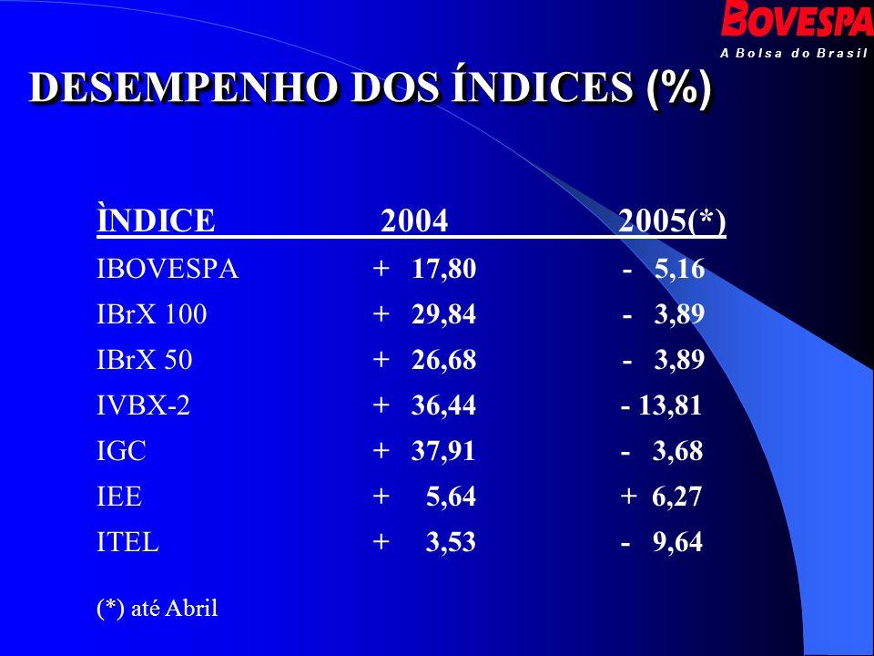 DESEMPENHO DOS ÍNDICES (%)