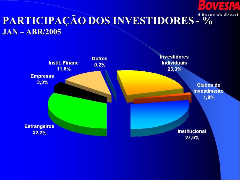 PARTICIPAÇÃO DOS INVESTIDORES - % JAN – ABR/2005