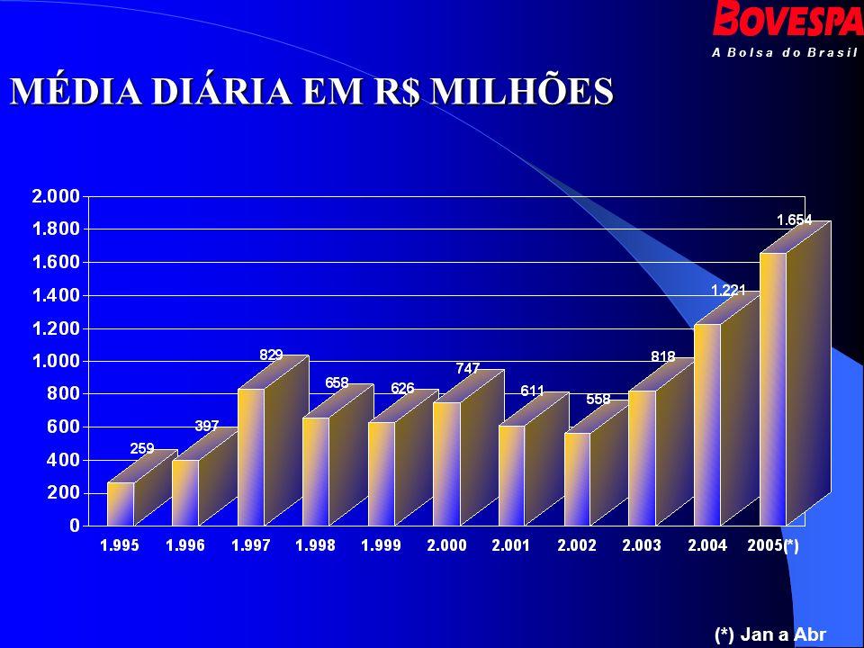 MÉDIA DIÁRIA EM R$ MILHÕES