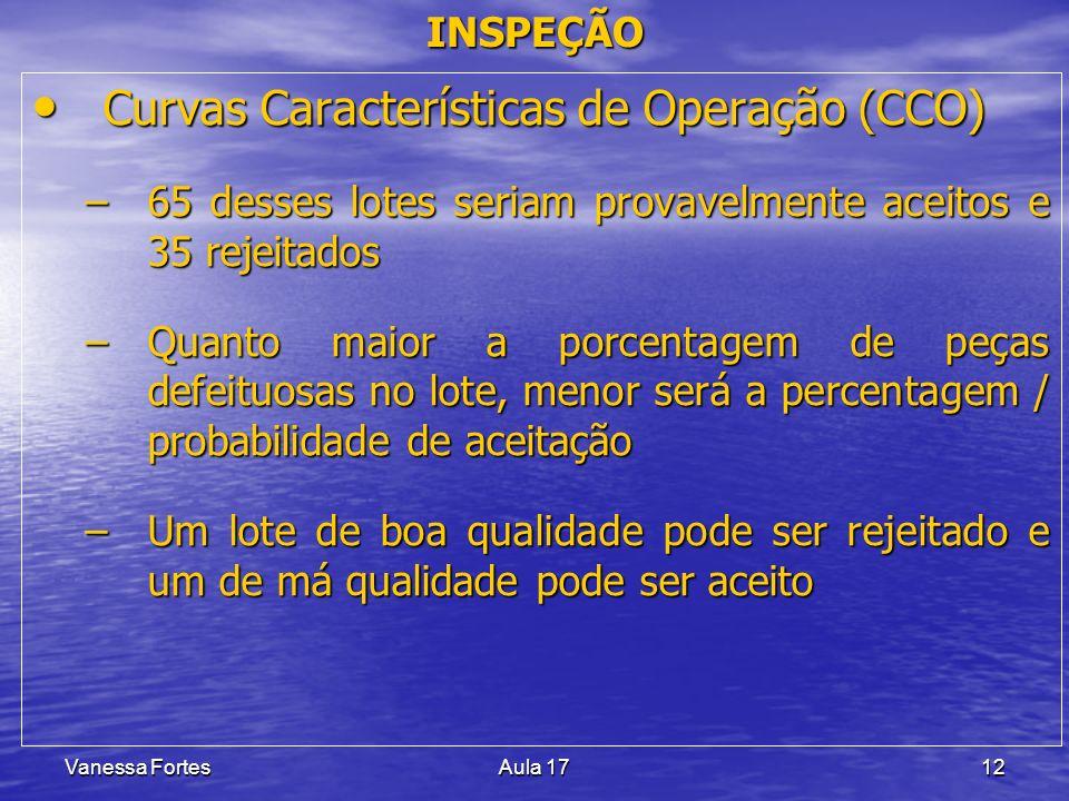 Curvas Características de Operação (CCO)