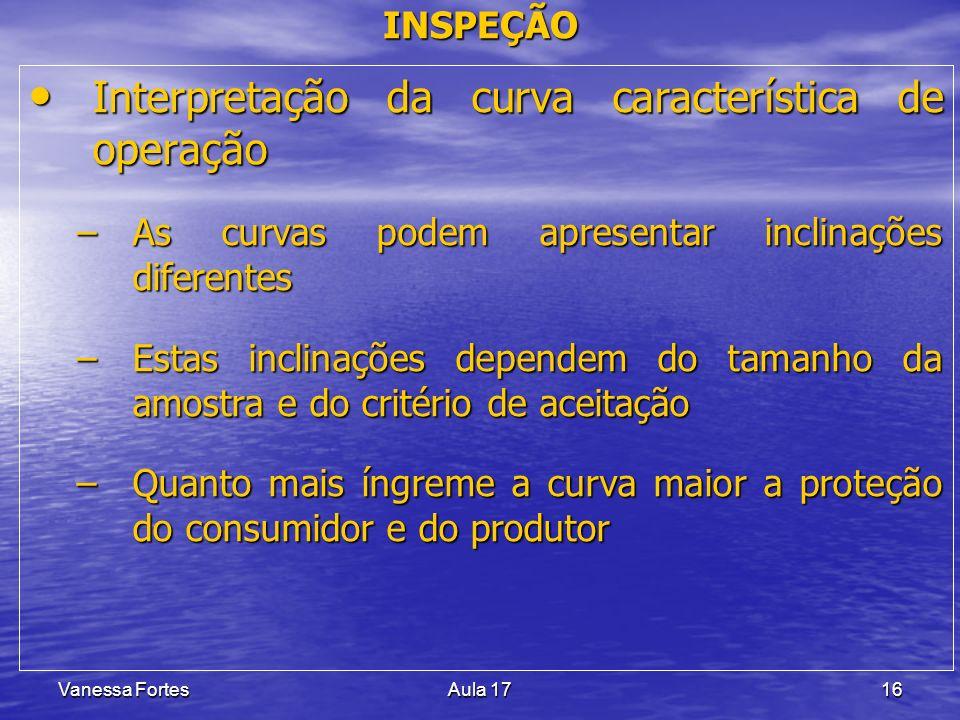 Interpretação da curva característica de operação