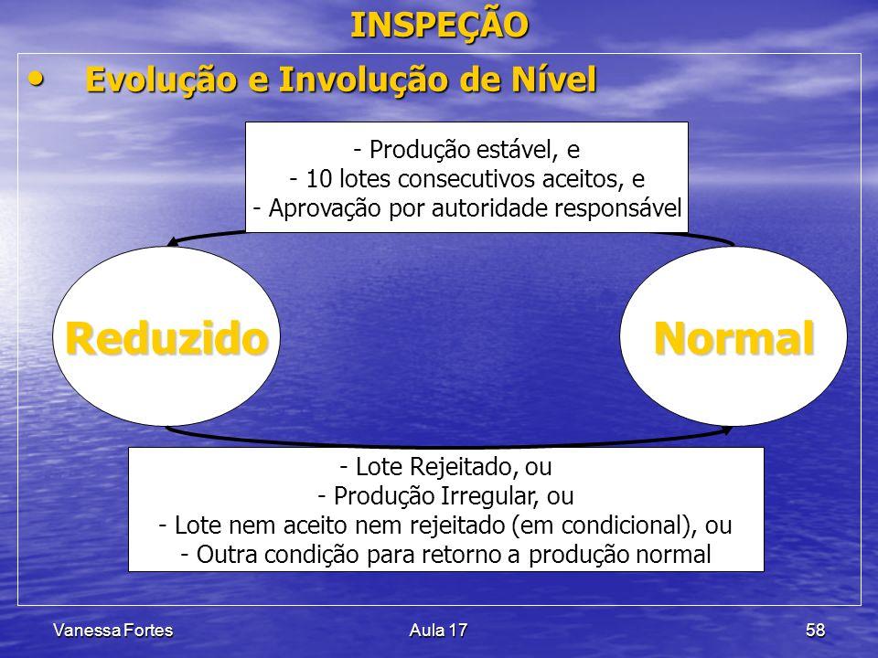 Reduzido Normal INSPEÇÃO Evolução e Involução de Nível