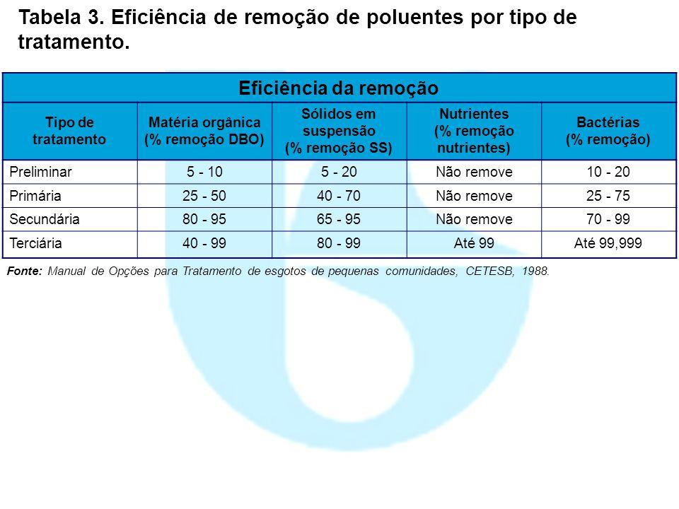 Tabela 3. Eficiência de remoção de poluentes por tipo de tratamento.