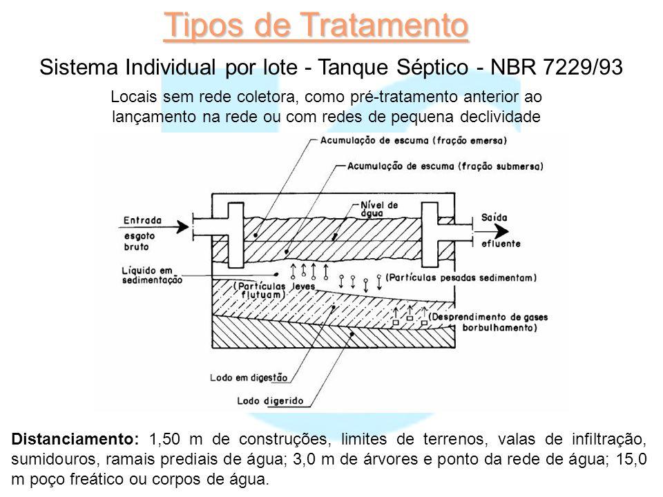 Tipos de Tratamento Sistema Individual por lote - Tanque Séptico - NBR 7229/93.