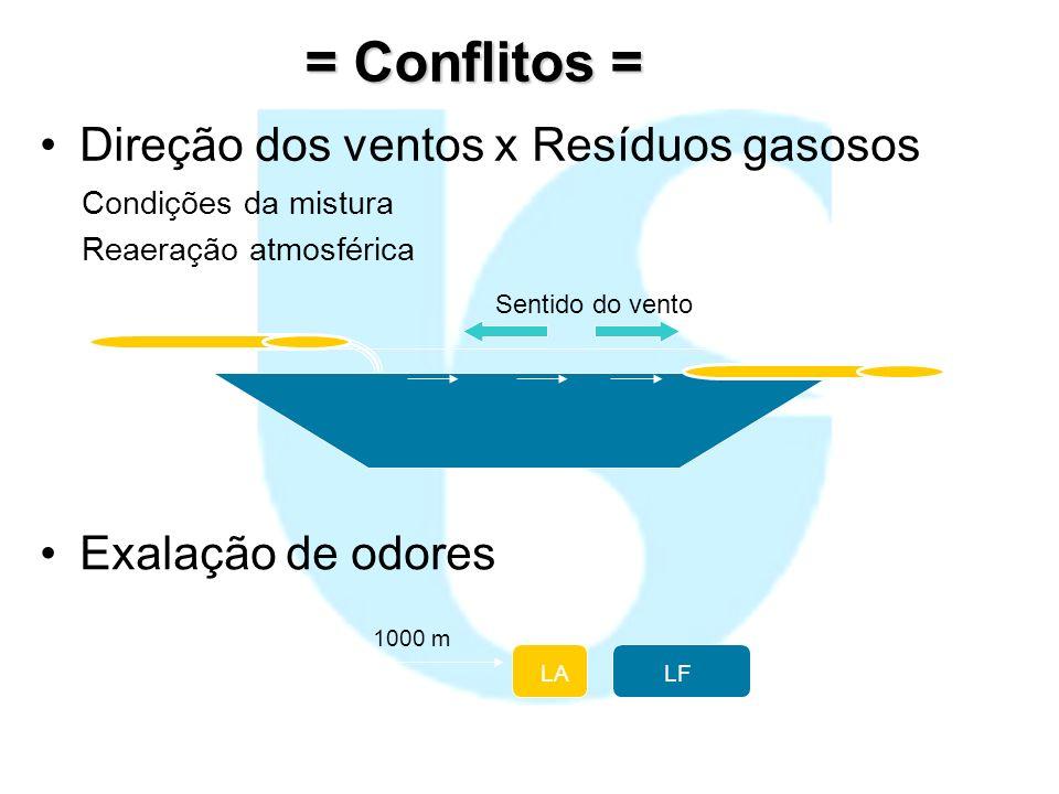 = Conflitos = Direção dos ventos x Resíduos gasosos Exalação de odores