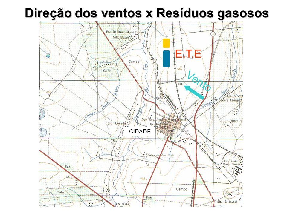 Direção dos ventos x Resíduos gasosos