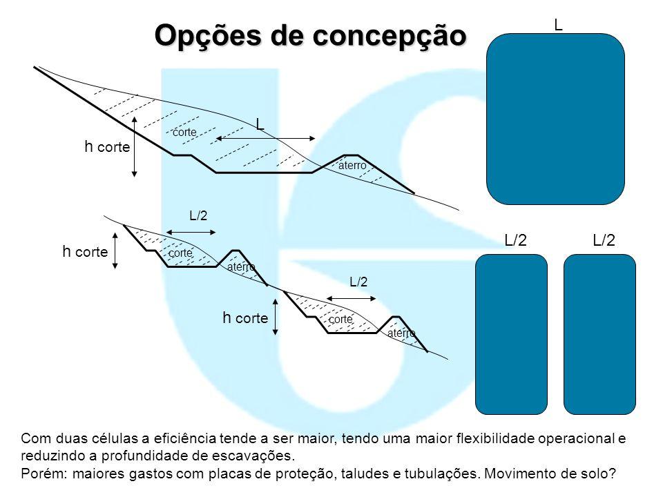 Opções de concepção L L h corte h corte L/2 L/2