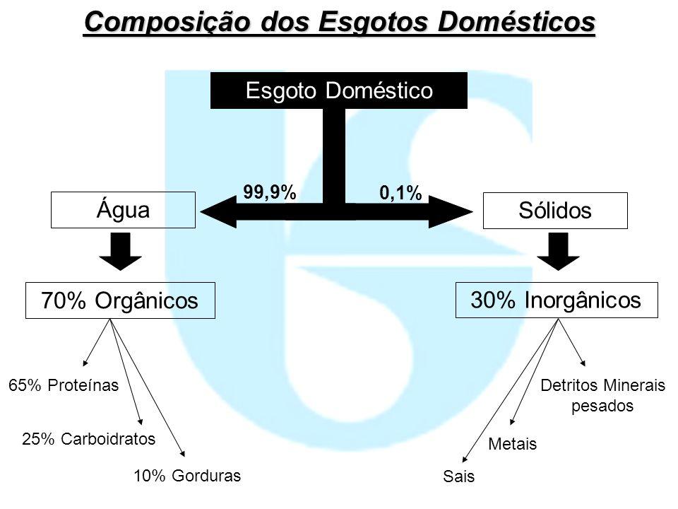 Composição dos Esgotos Domésticos