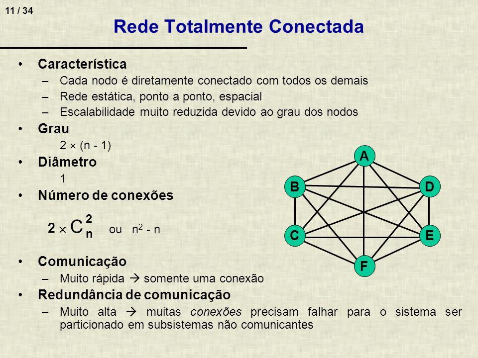 Rede Totalmente Conectada