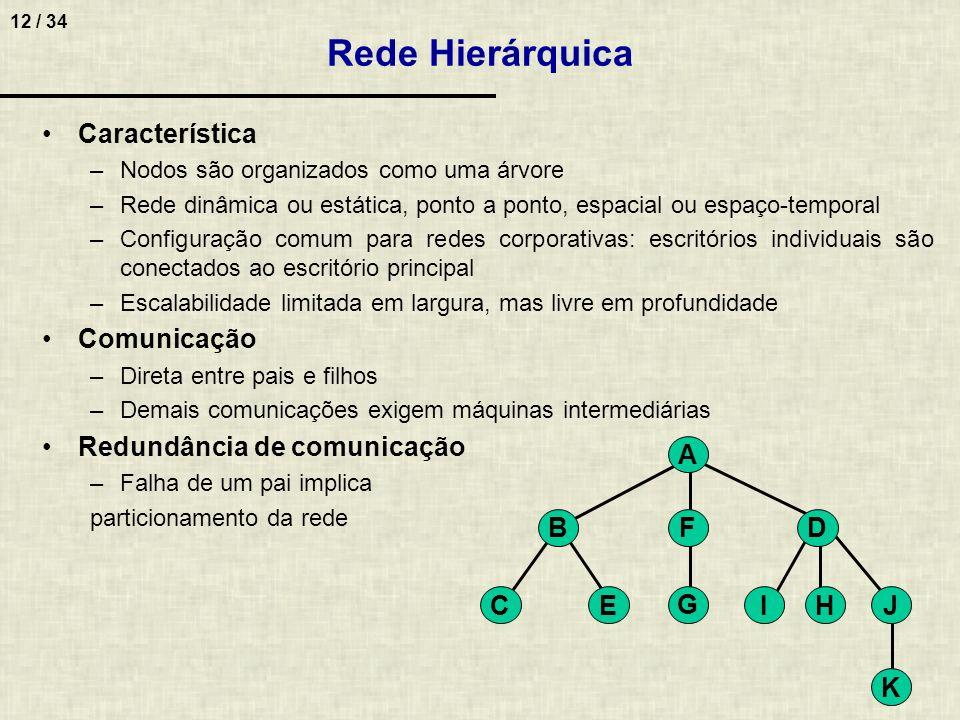 Rede Hierárquica Característica Comunicação Redundância de comunicação