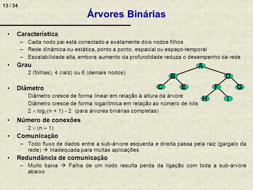 Árvores Binárias B C E A G H I D F Característica Grau Diâmetro