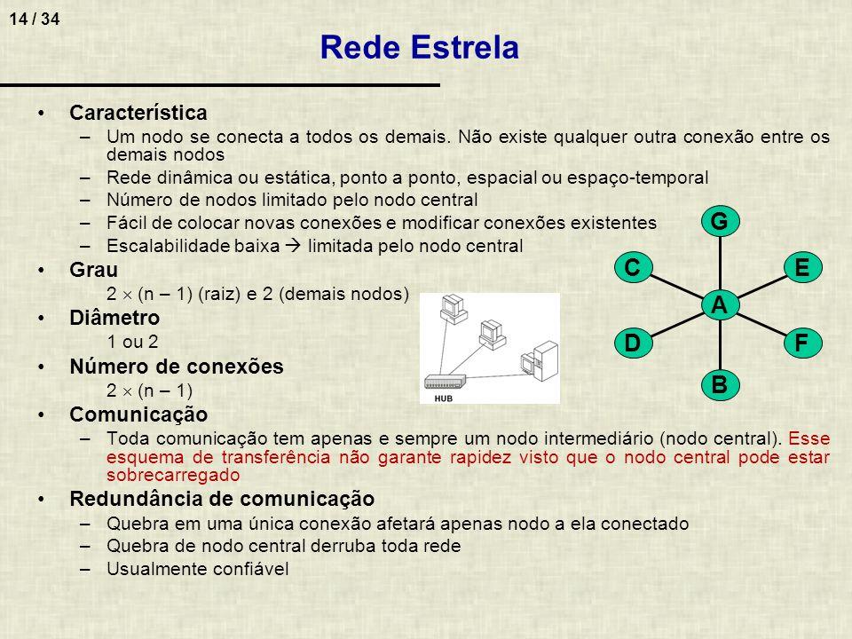 Rede Estrela G B C D E F A Característica Grau Diâmetro