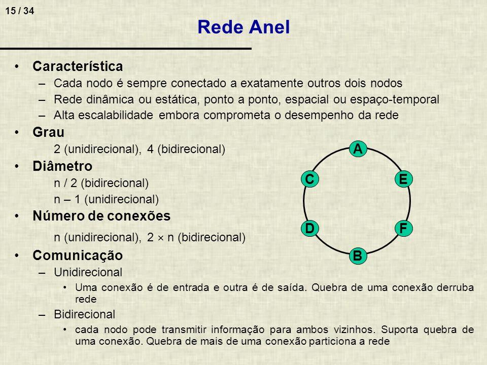 Rede Anel Característica Grau Diâmetro Número de conexões Comunicação