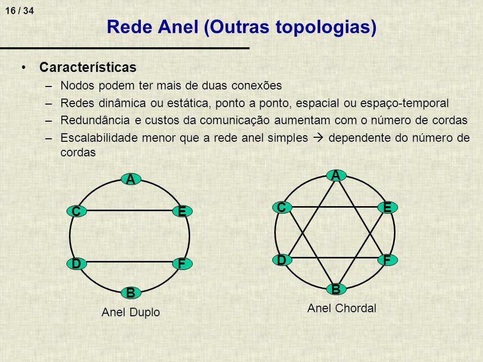 Rede Anel (Outras topologias)