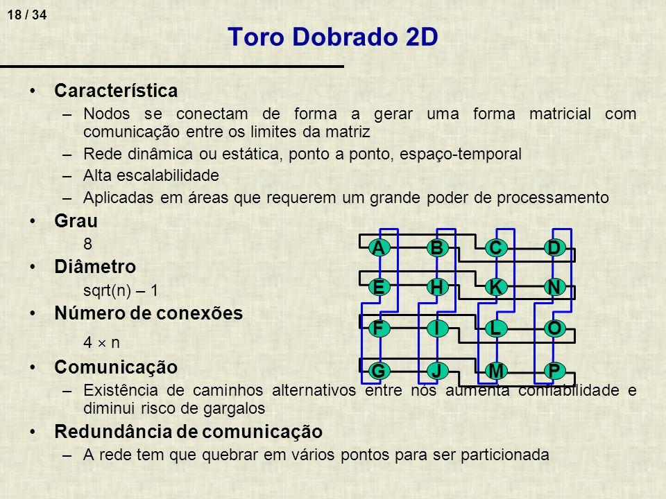 Toro Dobrado 2D Característica Grau Diâmetro Número de conexões