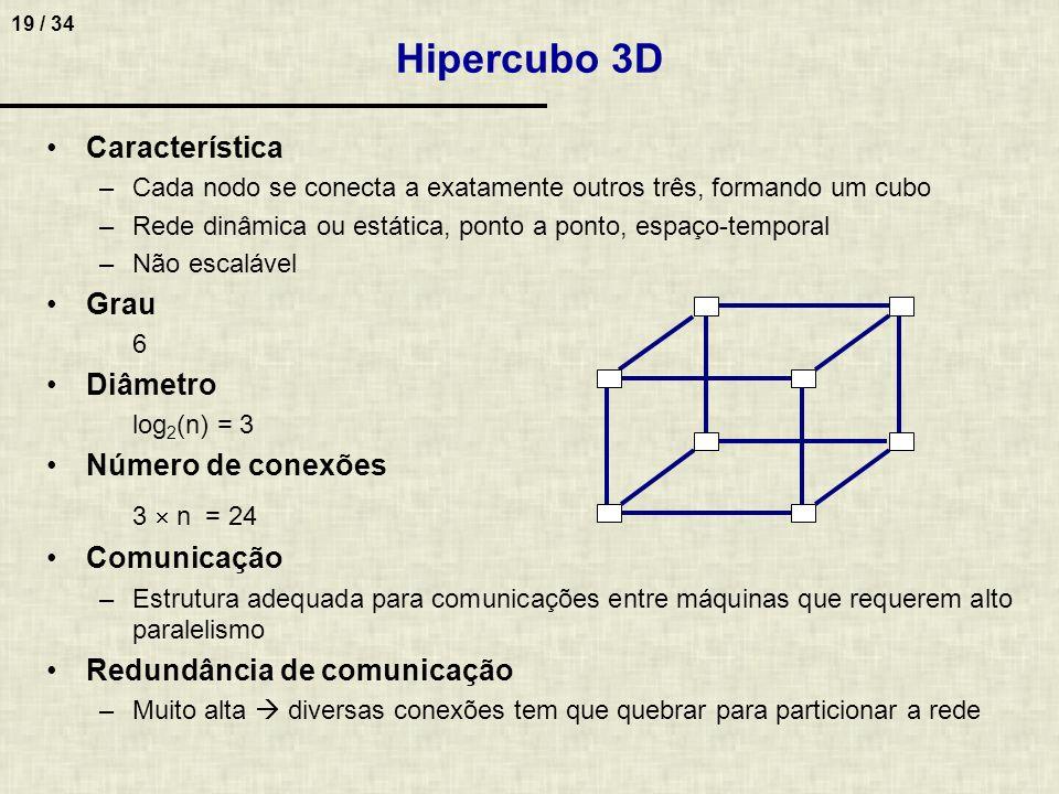 Hipercubo 3D Característica Grau Diâmetro Número de conexões