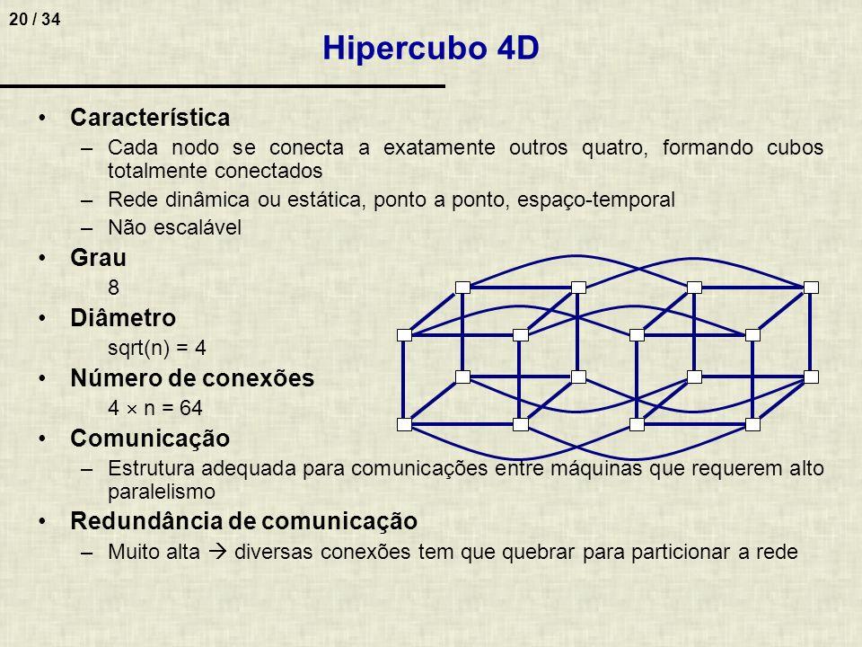 Hipercubo 4D Característica Grau Diâmetro Número de conexões