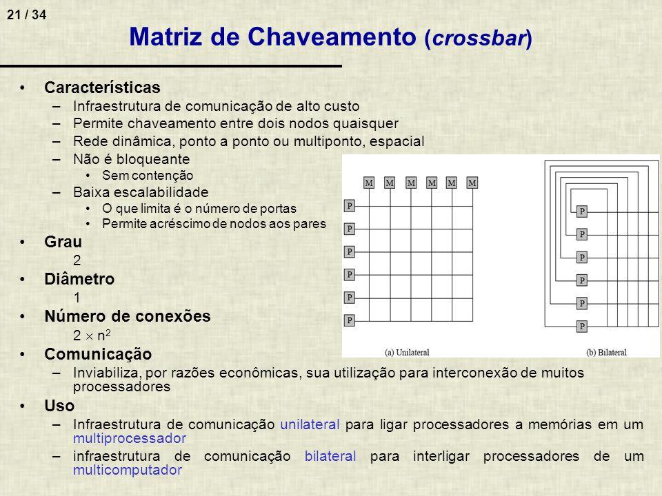 Matriz de Chaveamento (crossbar)