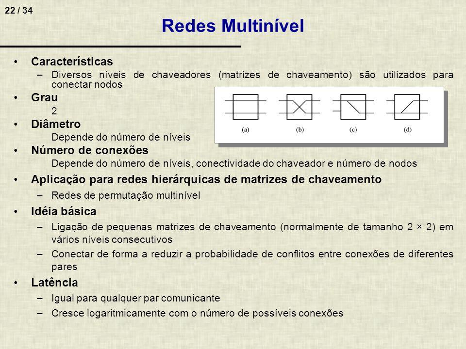 Redes Multinível Características Grau Diâmetro Número de conexões