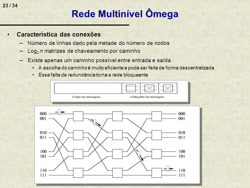 Rede Multinível Ômega Característica das conexões