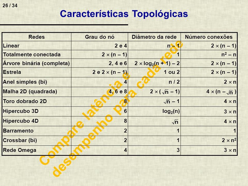 Características Topológicas