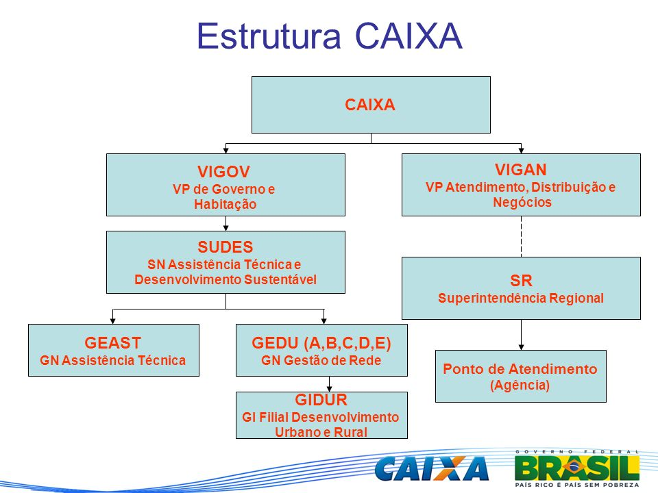 Estrutura CAIXA CAIXA VIGOV VIGAN SUDES SR GEAST GEDU (A,B,C,D,E)