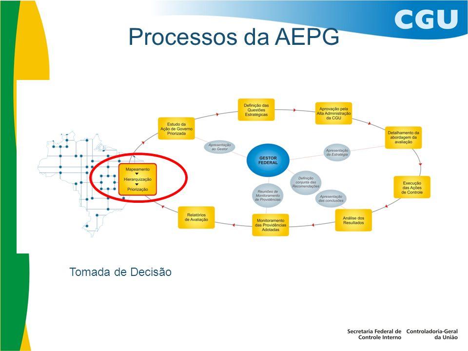Processos da AEPG Tomada de Decisão